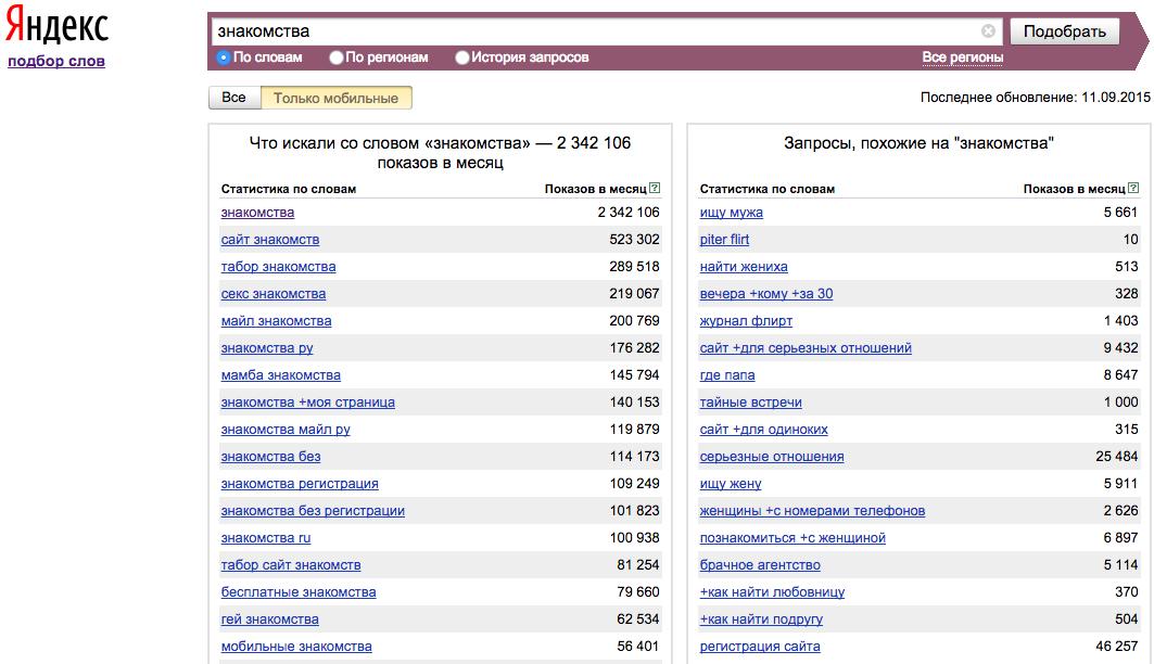 Самые популярные сайты знакомств в москве рейтинг