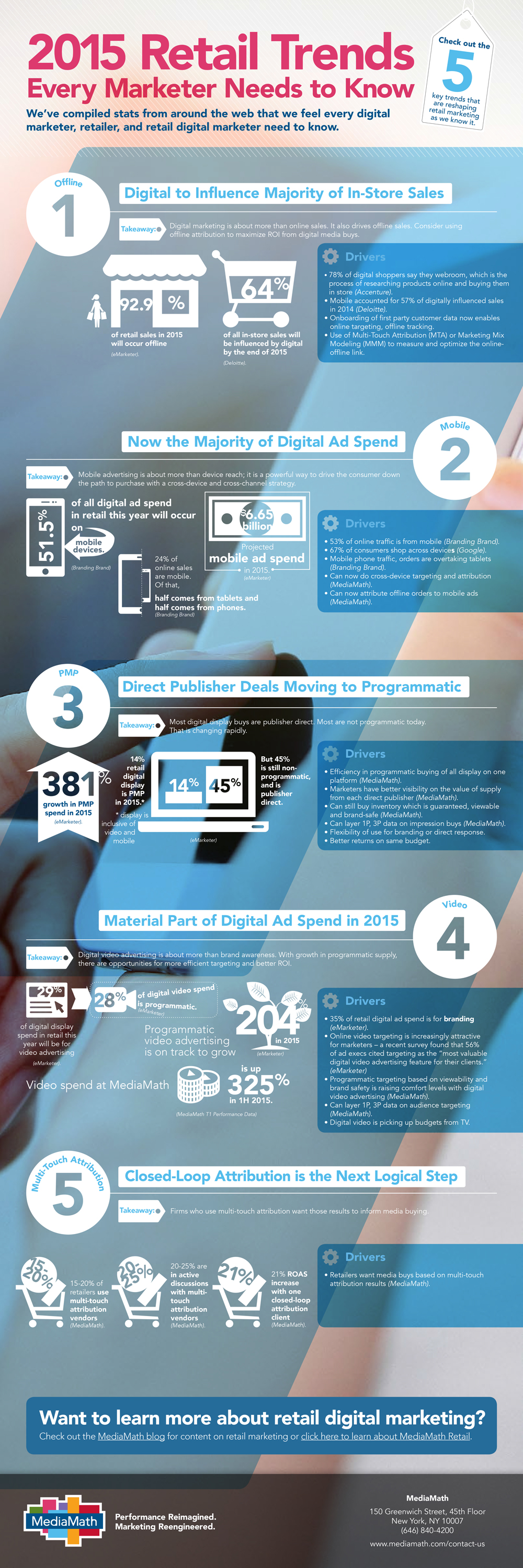Retail-Trends-Infographic