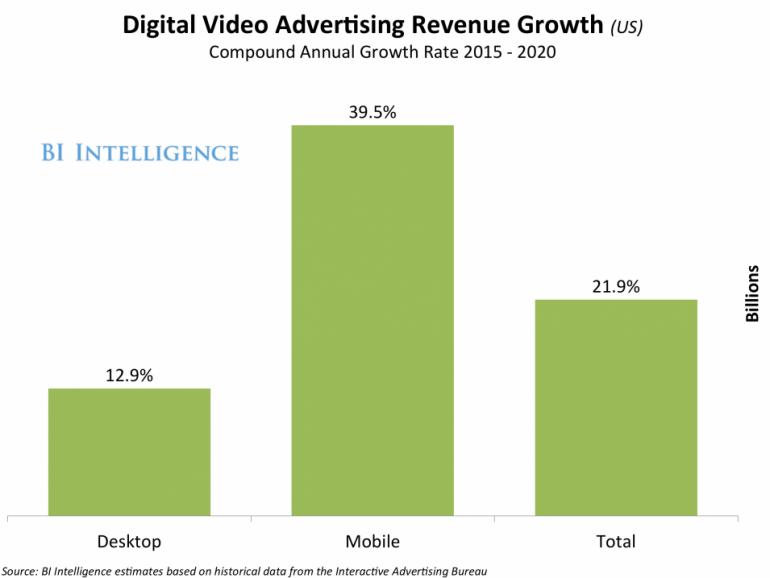 Мобильная видео-реклама растет в 3 раза быстрее десктопной