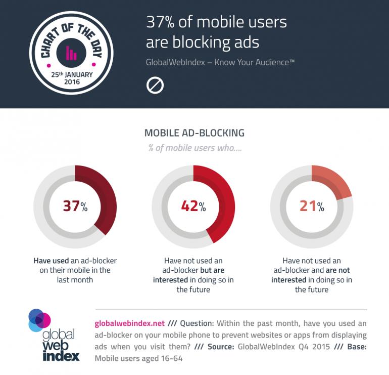 37% мобильных пользователей блокирует рекламу